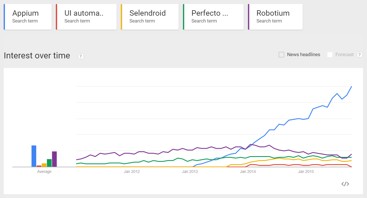 Mobile Test Autoation Tools Trends Chart