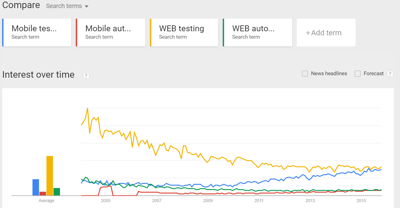 Mobile vs WEB Testing Trends Chart