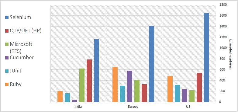Most popular test automation frameworks