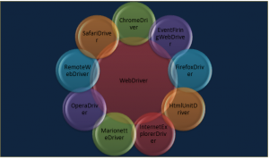Selenium WebDriver Testing: drivers-support