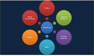 Selenium WebDriver Testing: multi-browser