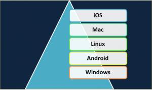 Selenium WebDriver Testing: multi-platform