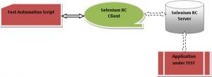 Selenium WebDriver Testing: rc-server