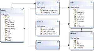 Unit Test Automation on Database Schema