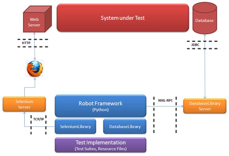 Architechture of Robot framework