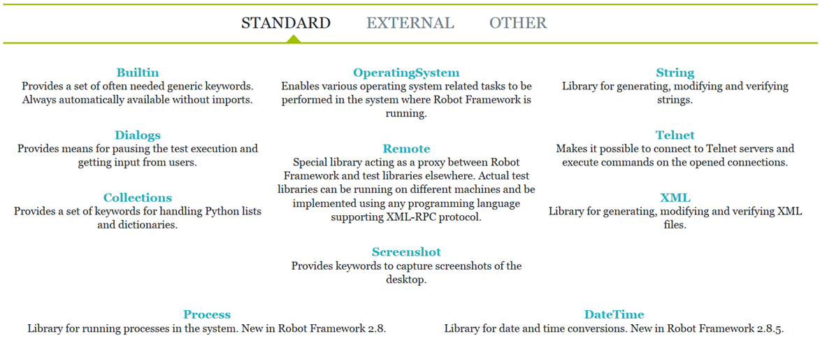 Supported libraries by Robot framework