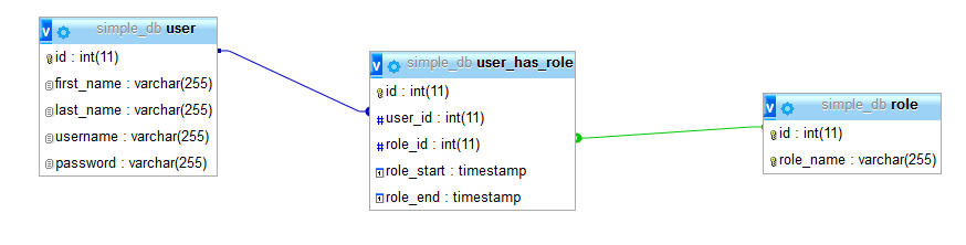 How to Test SQL Primary Key Constraints: Database Model Example
