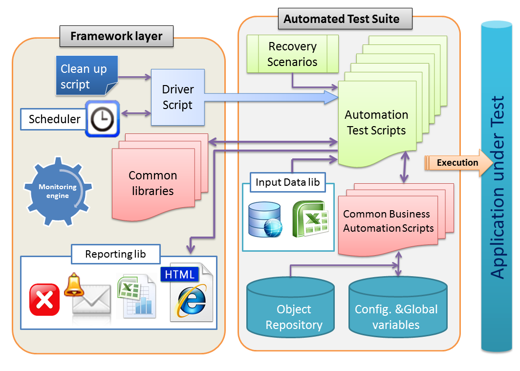 Components of an automation testing project