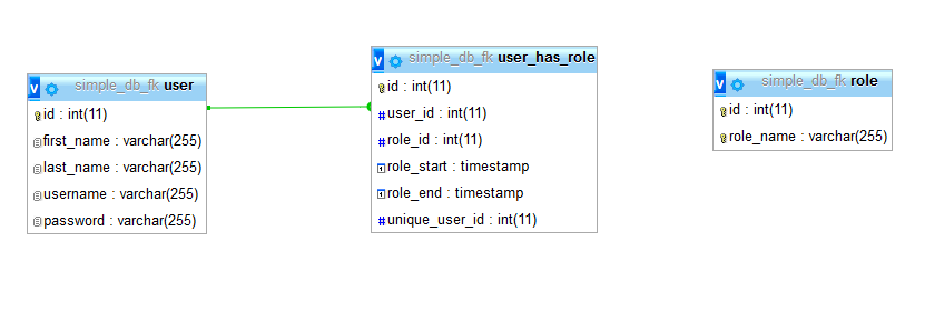 Simple database foreign keys model
