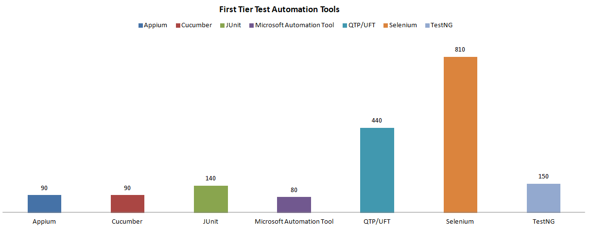 First Tier Demanded Test Automation Tools Worldwide