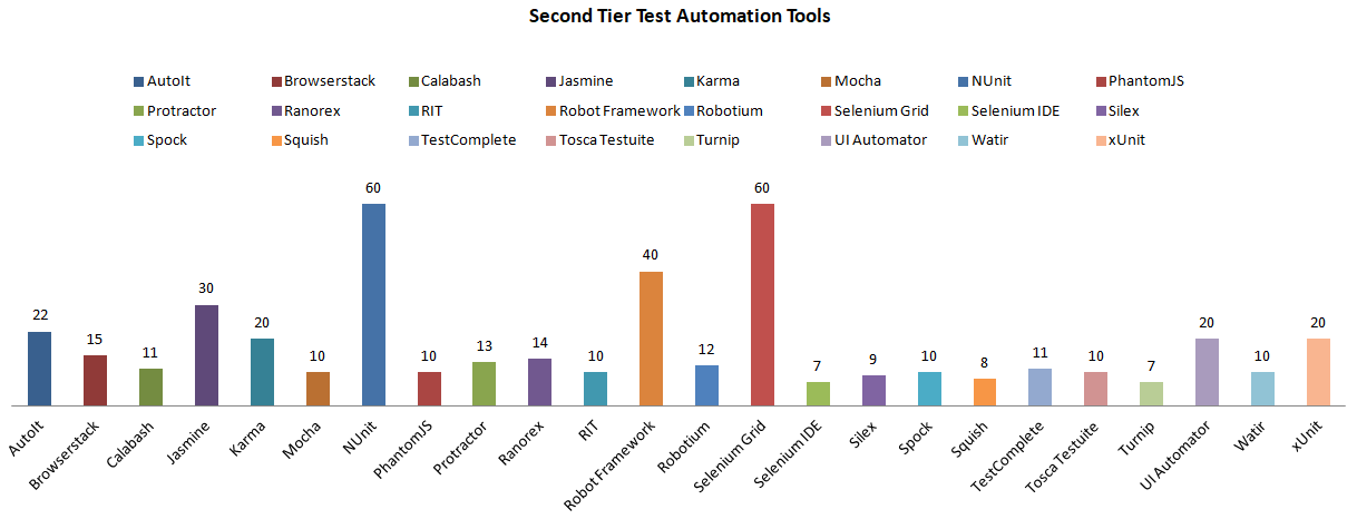 Second Tier Demanded Test Automation Tools Worldwide