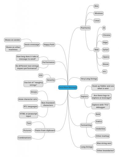 Slack input mindmap