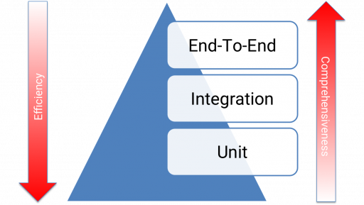 The Testing Pyramid- Web UI Testing