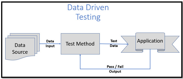 Data Driven Testing Flow