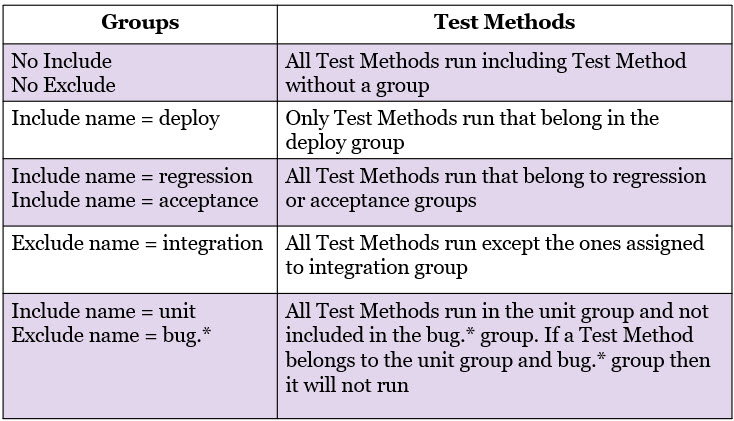Different combinations of include and/or exclude via @Test Annotation groups at the method level