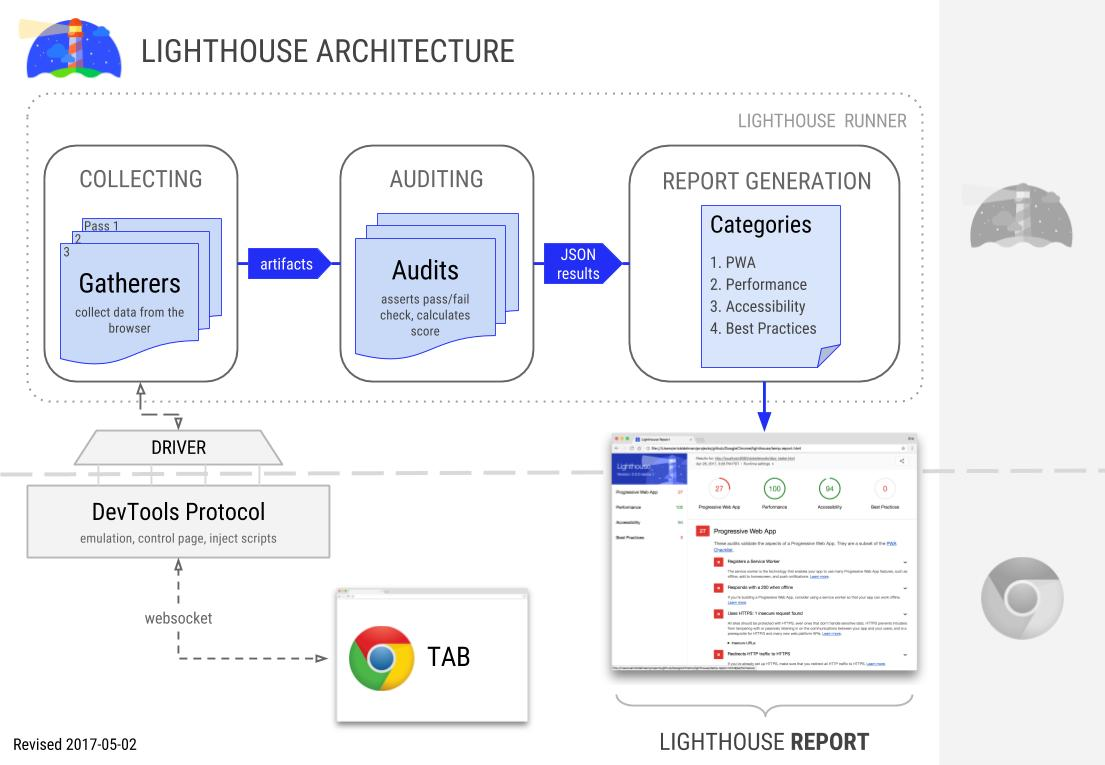 Lighthouse Architecture - Performance Testing