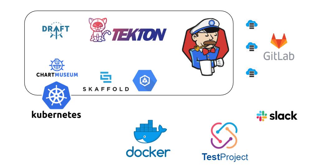 TestProject - Jenkins X Infrastructure