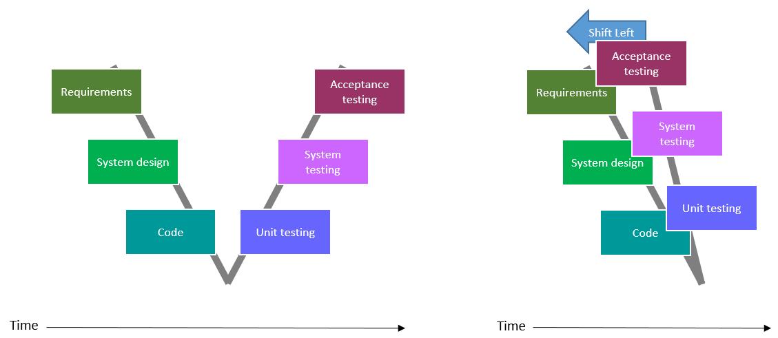 Shift Left Approach