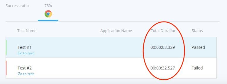 TestProject Test Duration