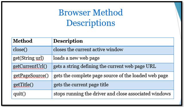 Selenium Browser Methods