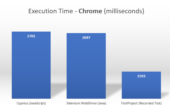 Cypress vs. Selenium vs. TestProject - Executions Speed - Chrome