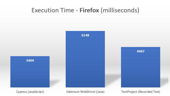 Cypress vs. Selenium vs. TestProject - Executions Speed - Firefox