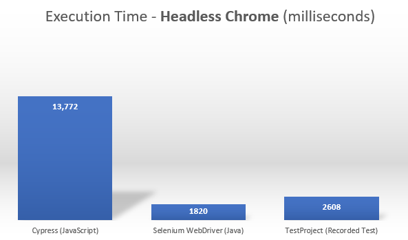 Cypress vs. Selenium vs. TestProject - Executions Speed - Headless Chrome