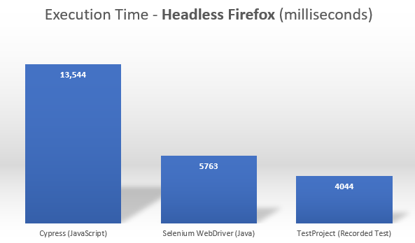 Cypress vs. Selenium vs. TestProject - Executions Speed - Headless Firefox