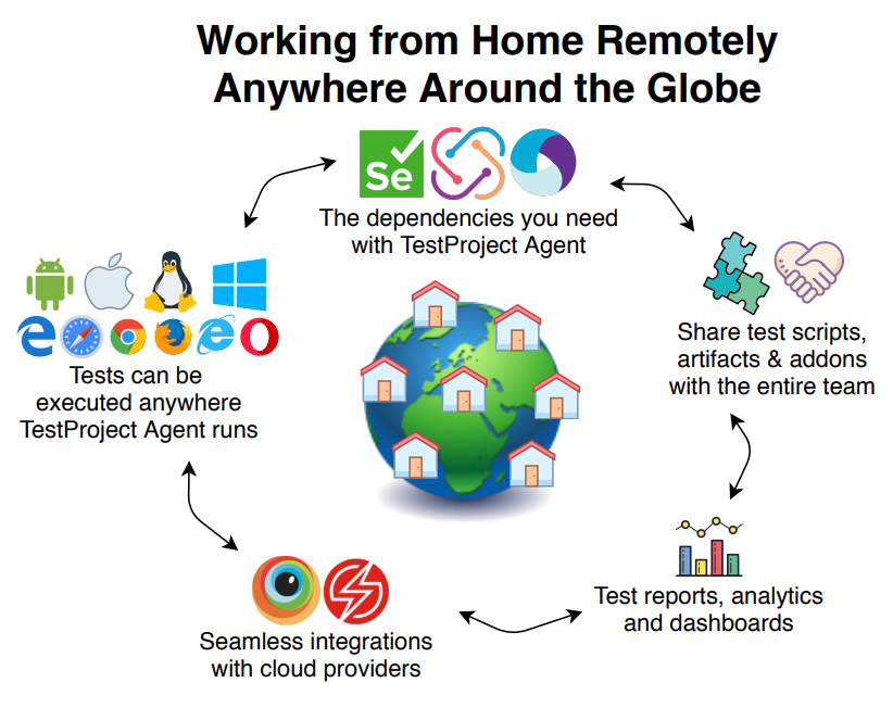 Working from Home with TestProject