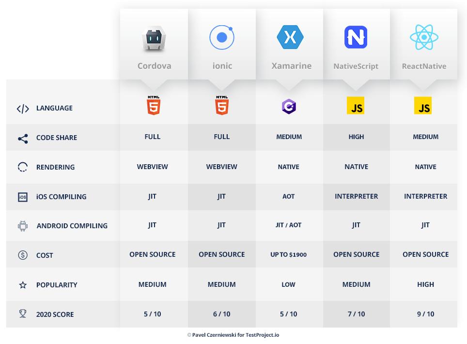 hybrid and cross platform mobile development frameworks - TestProject.io