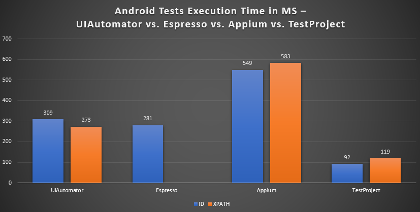 Android Automation Testing Speed Benchmark: UIAutomator vs Espresso vs Appium vs TestProject