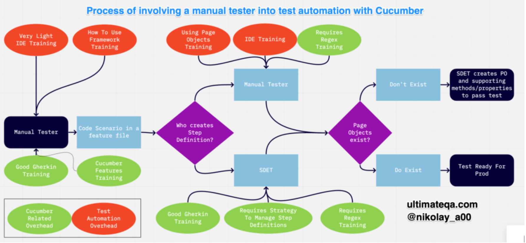 Involving a Manual Tester into Test Automation with Cucumber