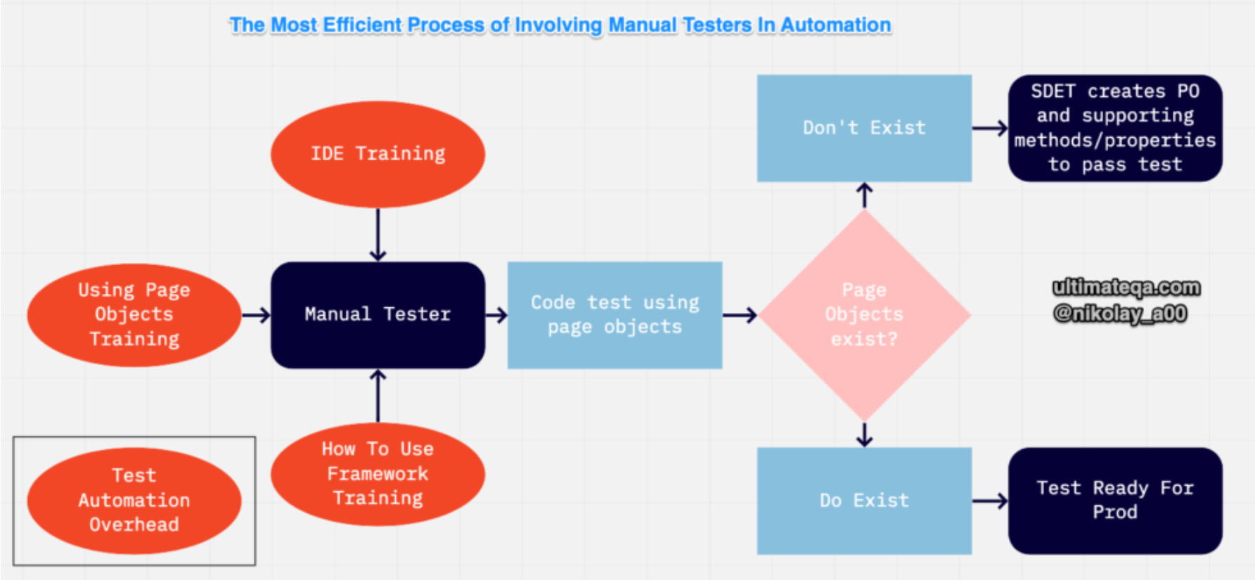 Involving Manual Testers in Automation Testing