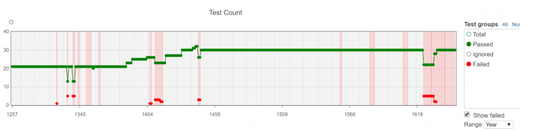 Successful Test Automation