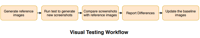 Visual Regression Testing Workflow