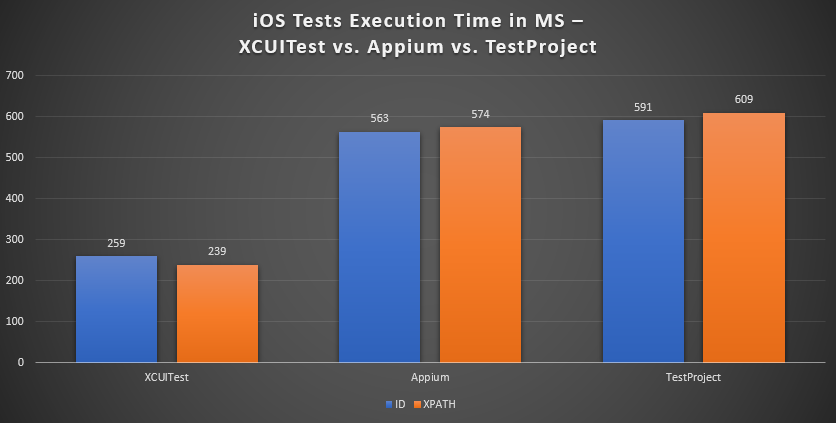 iOS test speed benchmark XCUITest vs Appium vs TestProject