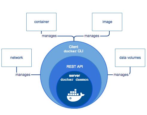 Docker objects