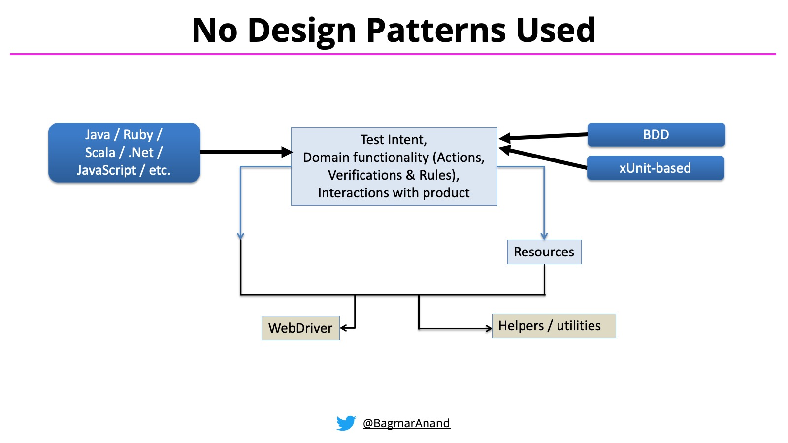 No Design Patterns Used