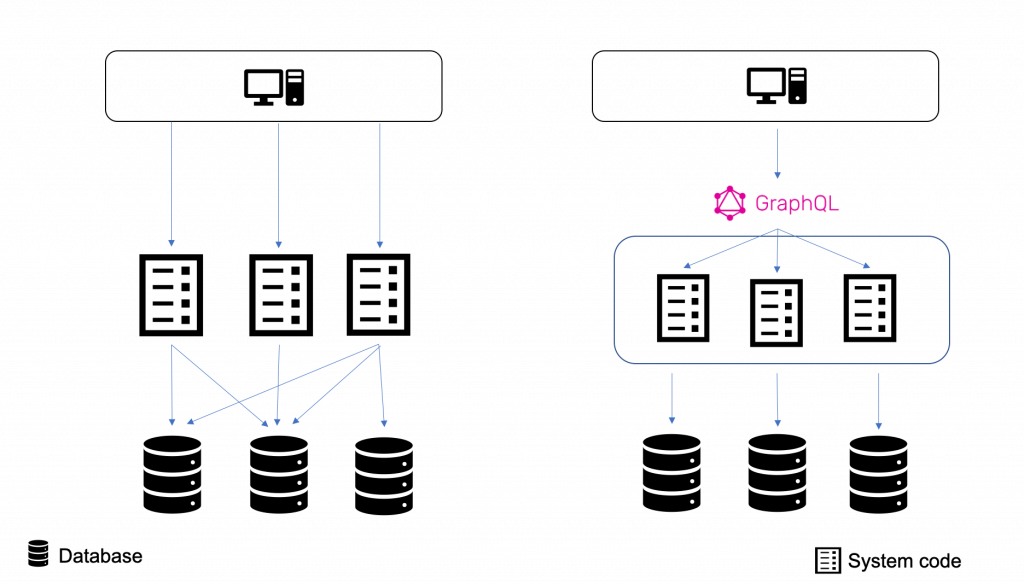 Architecture difference between REST API and GraphQL