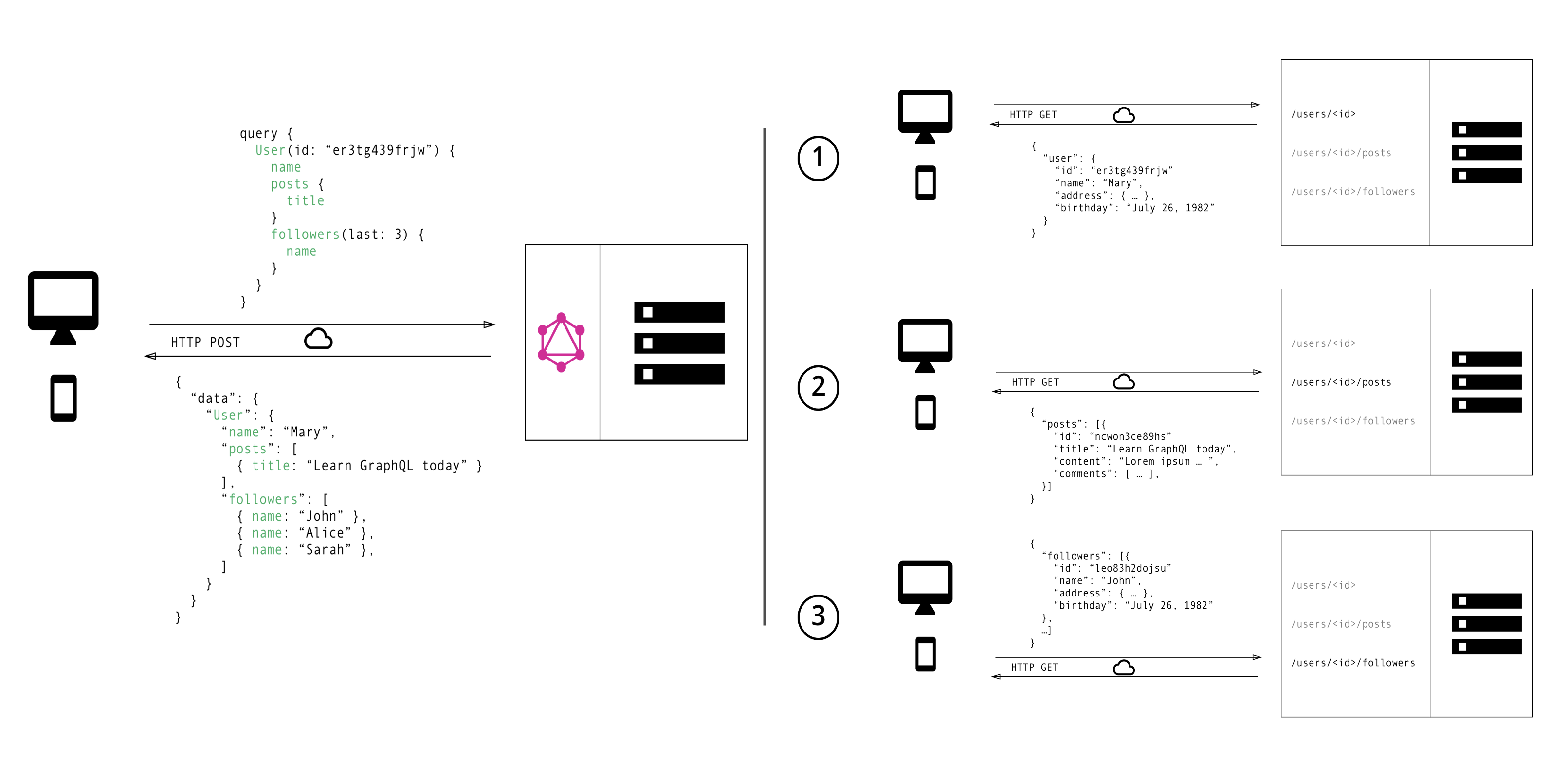 How requests are done via GraphQL and REST API