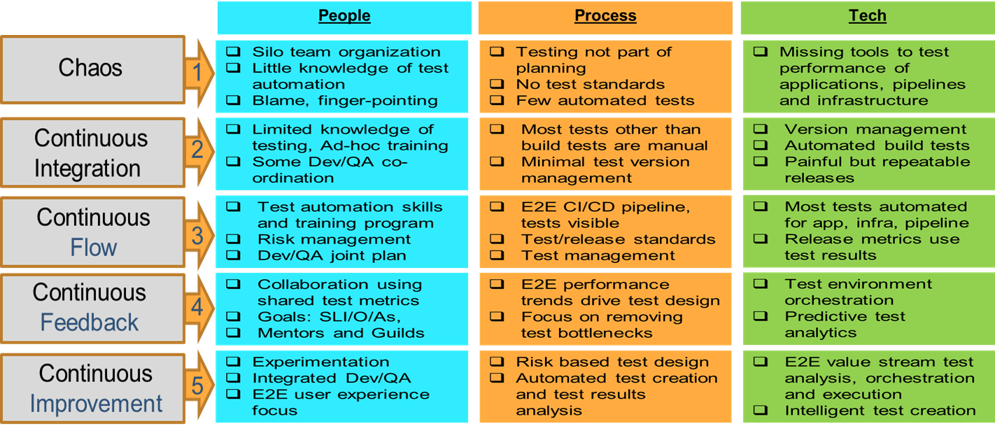Continuous Test Automation Maturity Assessment Model