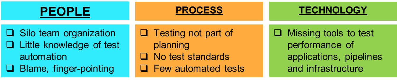 Continuous Test Automation Maturity Level 1 Chaos