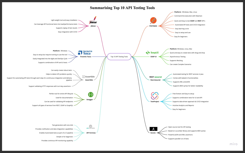 Top API Testing Tools in 2020