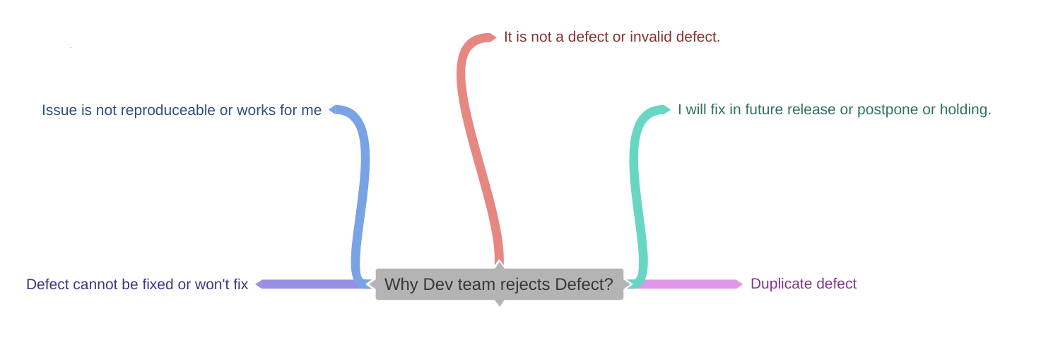 Defect Tracking: 5 Common Reason for Bug Rejection