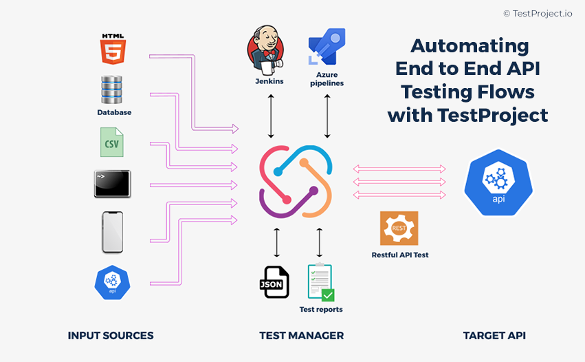 Automating End to End API Testing Flows Guide [Test Examples Included]