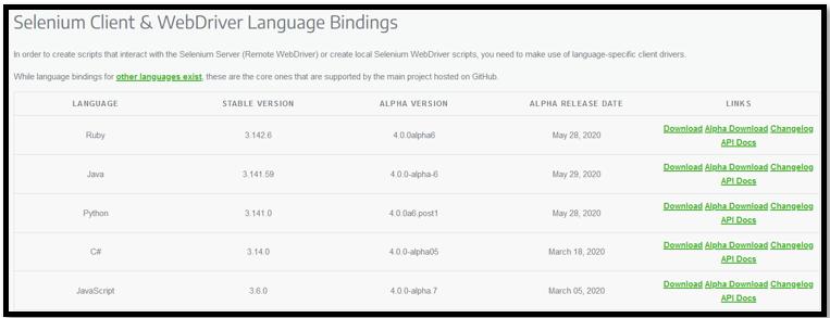 Selenium Client & WebDriver Language Bindings