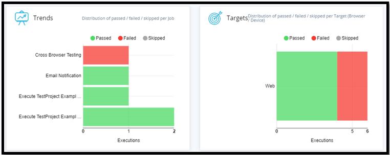TestProject Test Reports