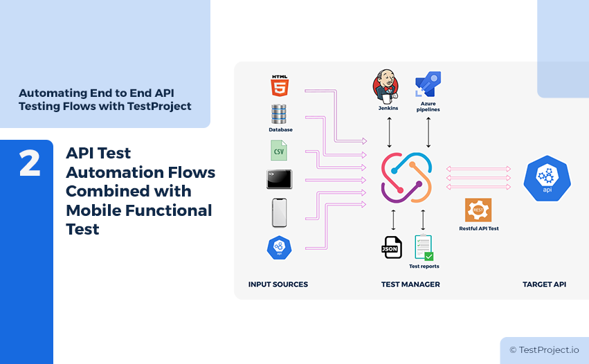 API Test Automation Flows Combined with Mobile Functional Tests