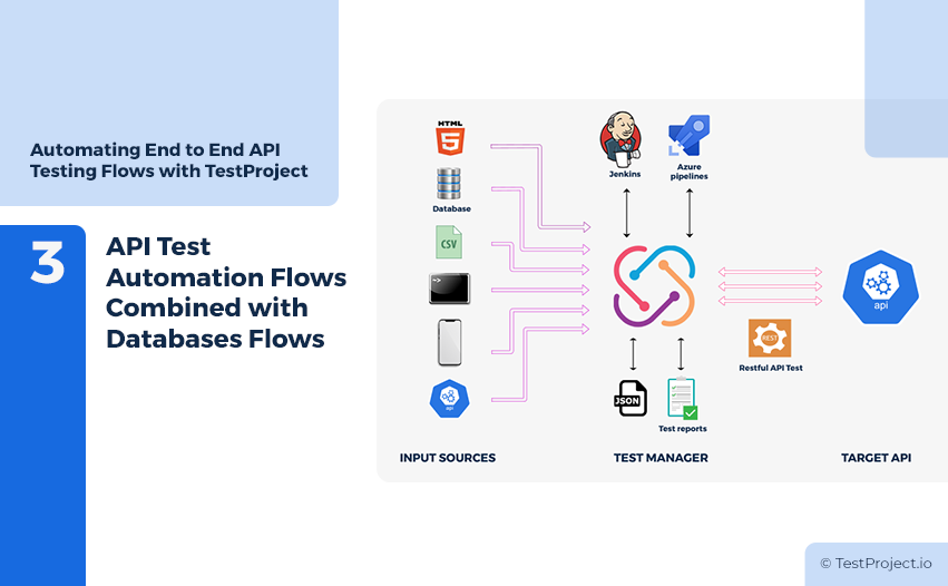 API Test Automation Flows Combined with Database Flows