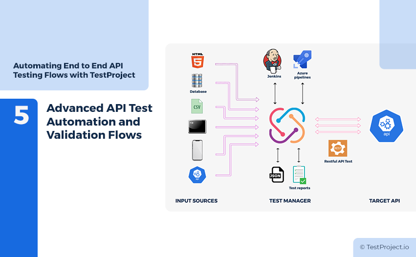 Validation Flows - Advanced API Test Automation and Validation Flows
